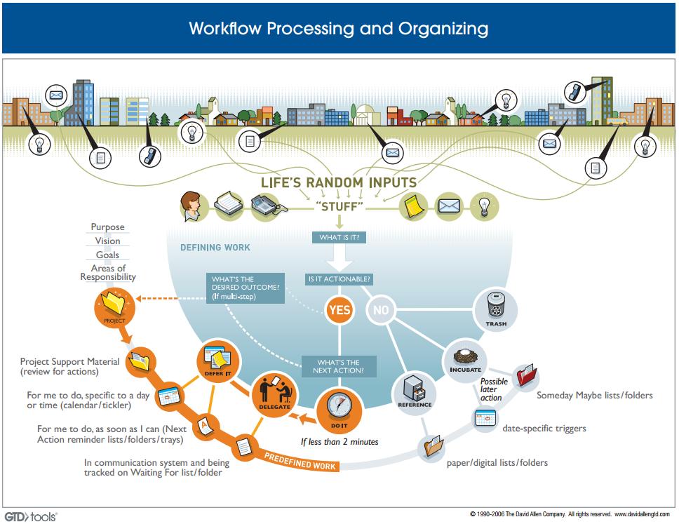gtd_workflow