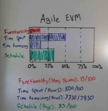 agile_evm_actual