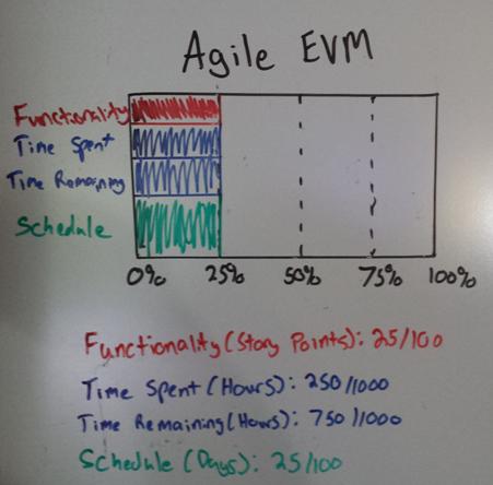 agile_evm_ideal