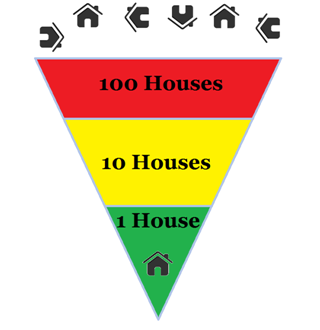 house_funnel