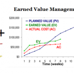 How I Use Earned Value Management (EVM) to Track Agile Scrum Projects Part 2